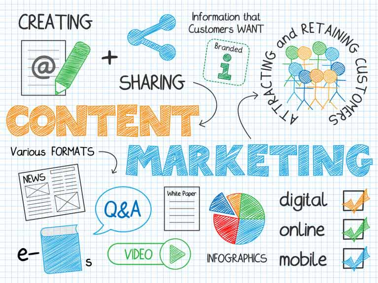 Sketches of content marketing terms